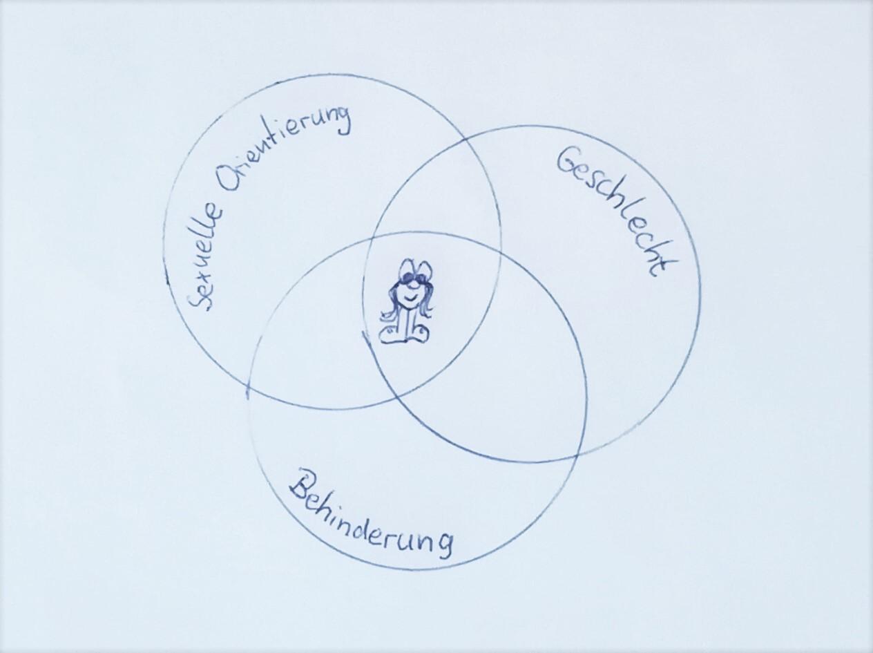 """Zeichnung: Eine Frau steht in der Mitte von drei Kreisen, die sich überlappen. Die Kreise sind mit """"Sexuelle Orientierung"""", """"Geschlecht"""" und """"Behinderung"""" beschriftet."""