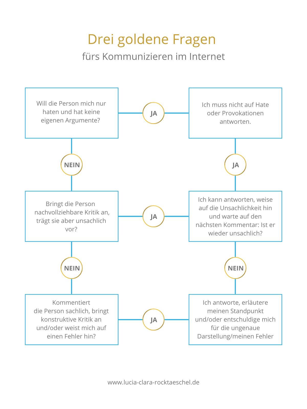 Schaubild Drei goldene Fragen fürs Kommunizieren im Internet. Inhalt ist im Text wiederholt.